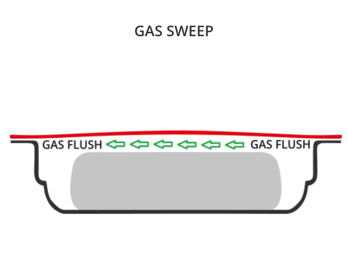 Gas Sweep - Tray Sealing technology